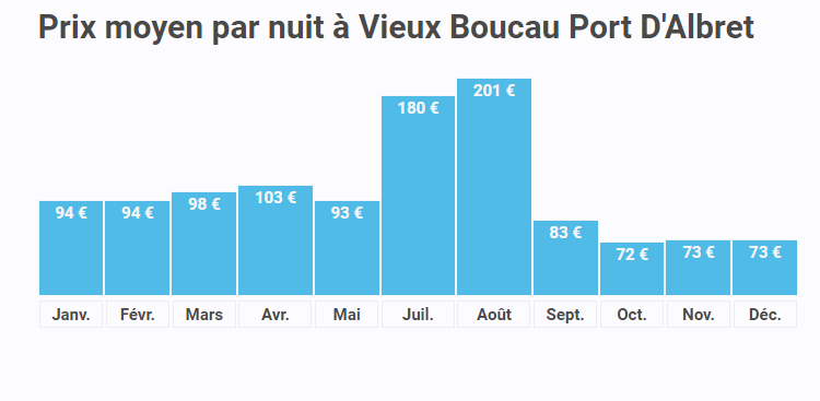 Prix moyen par nuit Vieux Boucau