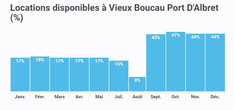 Locations disponibles à Vieux Boucau